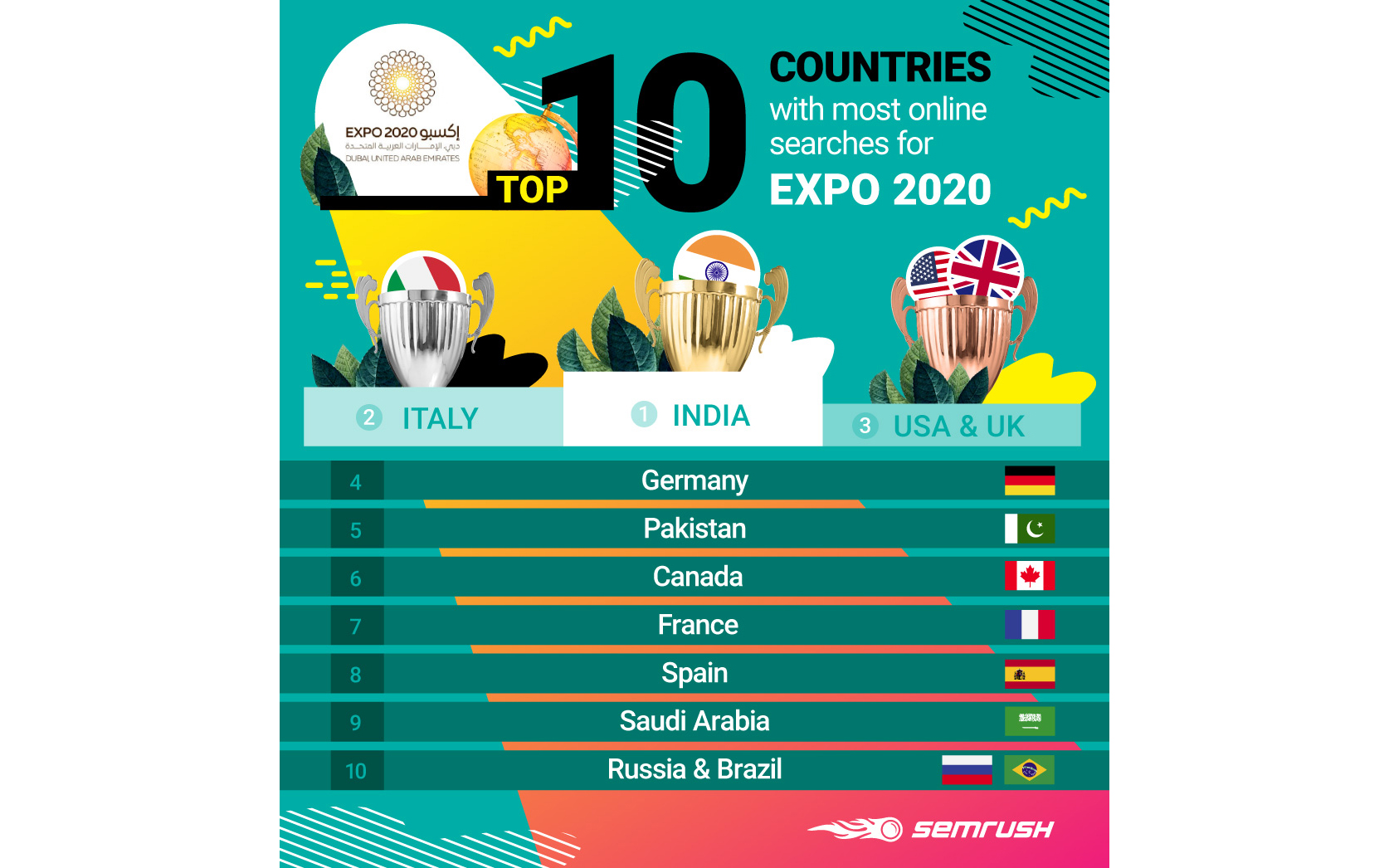 Global interest ramps up for Expo 2020