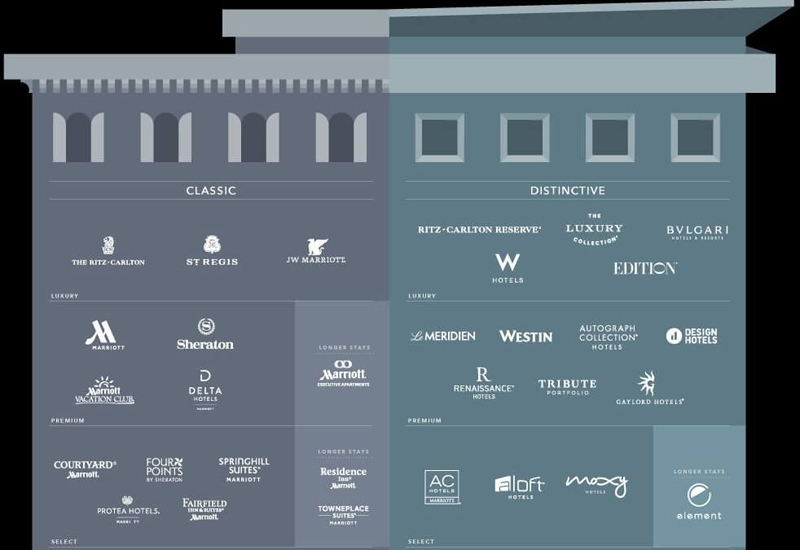 The new classification of Marriott's brands.