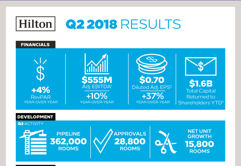 Hilton releases Q2 results.