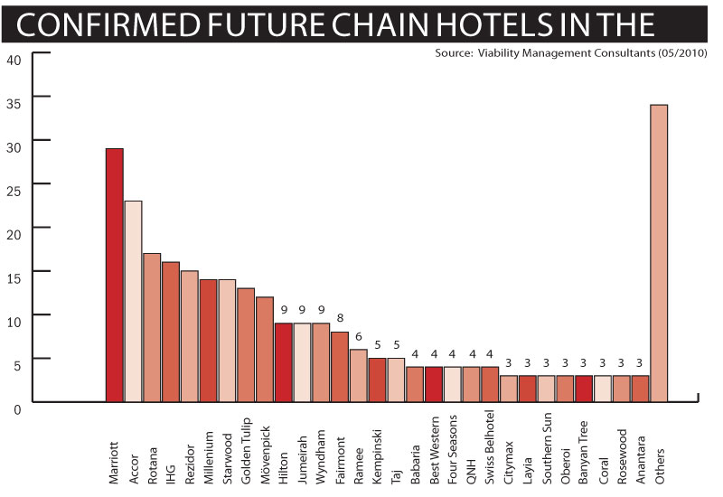 Confirmed Future Chain Hotels in the GCC, 2010)