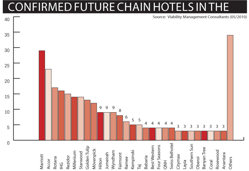 Confirmed Future Chain Hotel Rooms in the GCC , 2010